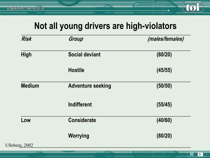 Not all young drivers are high-violators