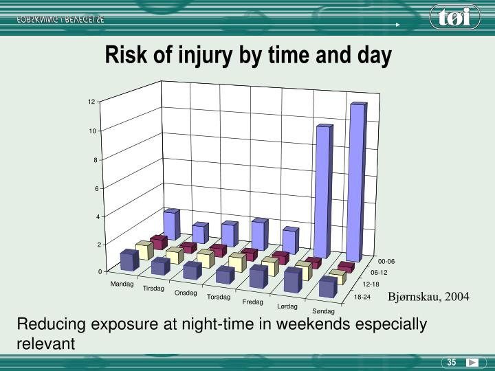 Risk of injury by time and day