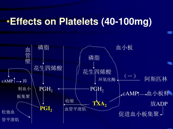 Effects on Platelets