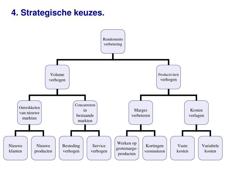 4. Strategische keuzes.
