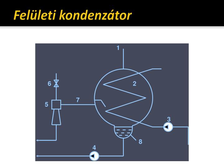 Felületi kondenzátor