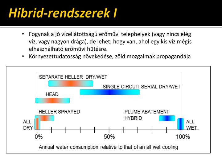 Hibrid-rendszerek I