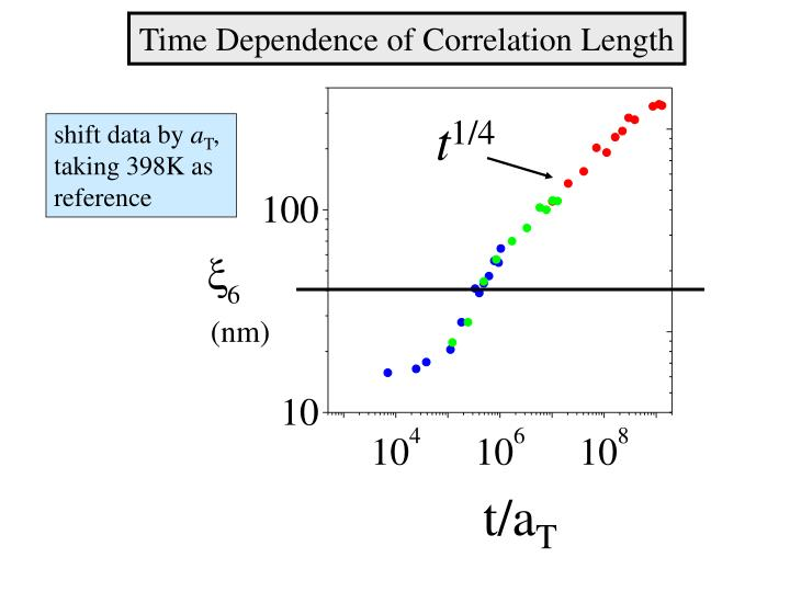 Time Dependence of Correlation Length