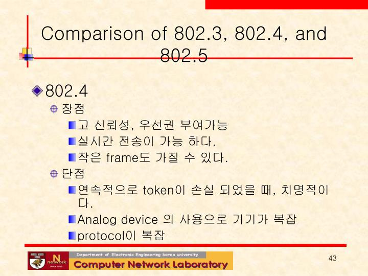 Comparison of 802.3, 802.4, and 802.5