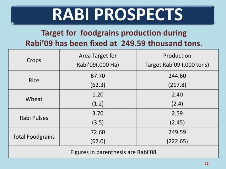 Target for  foodgrains production during