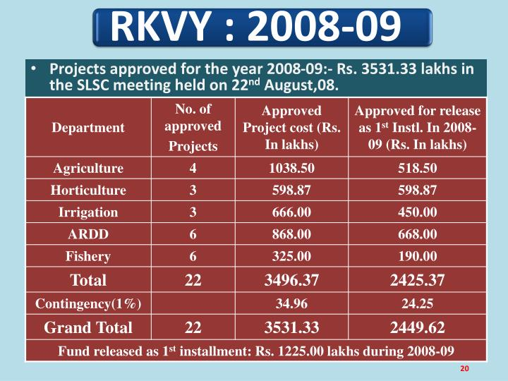 Projects approved for the year 2008-09:- Rs. 3531.33