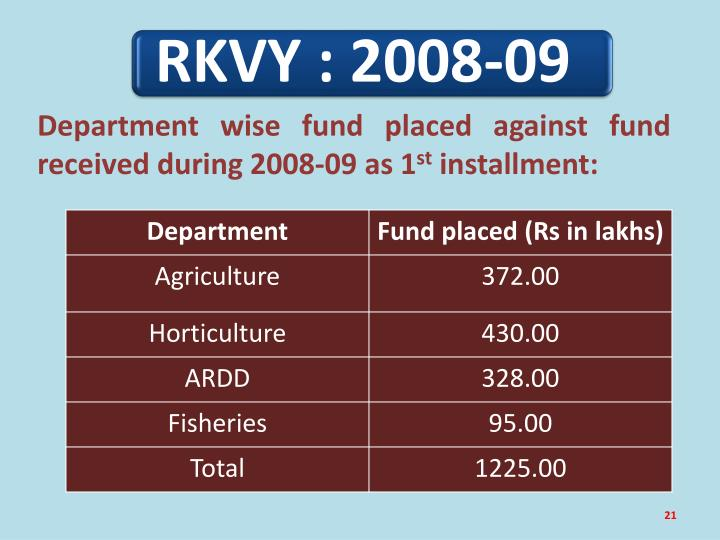 Department wise fund placed against fund received during 2008-09 as 1