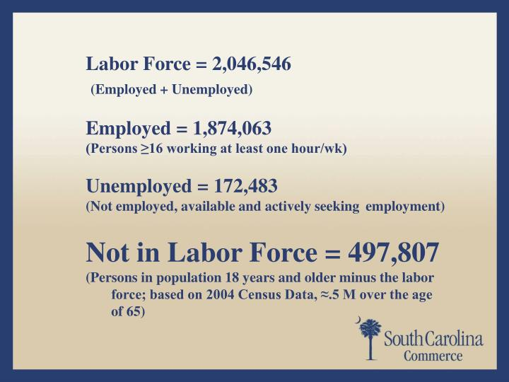 Labor Force = 2,046,546