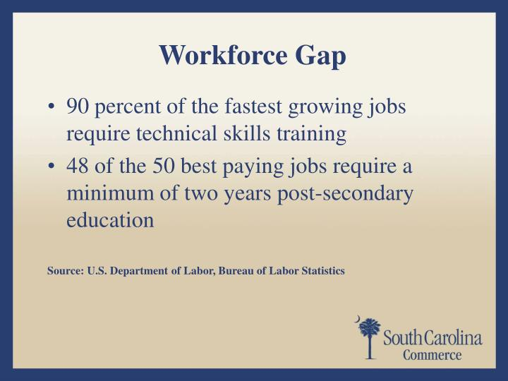 Workforce Gap
