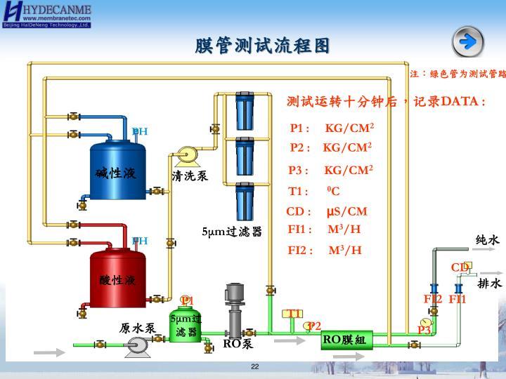 膜管测试流程图