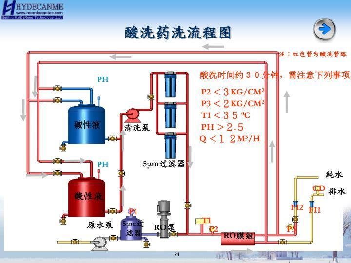 酸洗药洗流程图