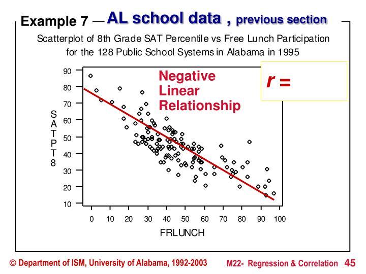 AL school data
