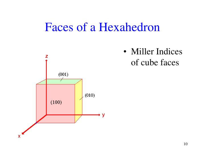 Faces of a Hexahedron