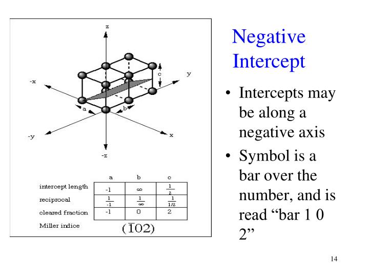 Negative Intercept
