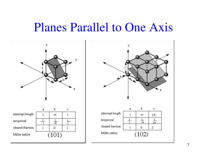 Planes Parallel to One Axis