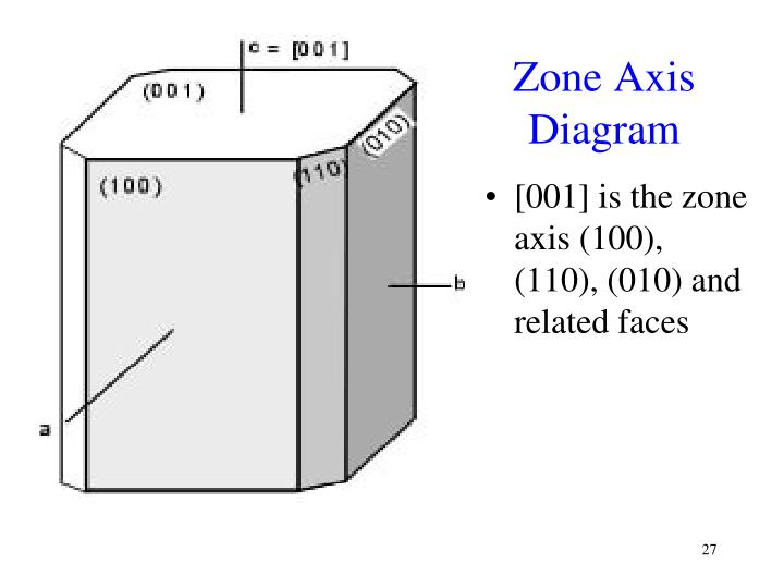 Zone Axis Diagram