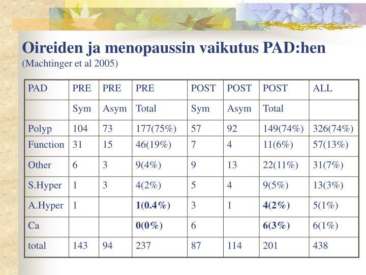 Oireiden ja menopaussin vaikutus PAD:hen