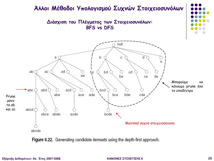 Άλλοι Μέθοδοι Υπολογισμού Συχνών Στοιχειοσυνόλων