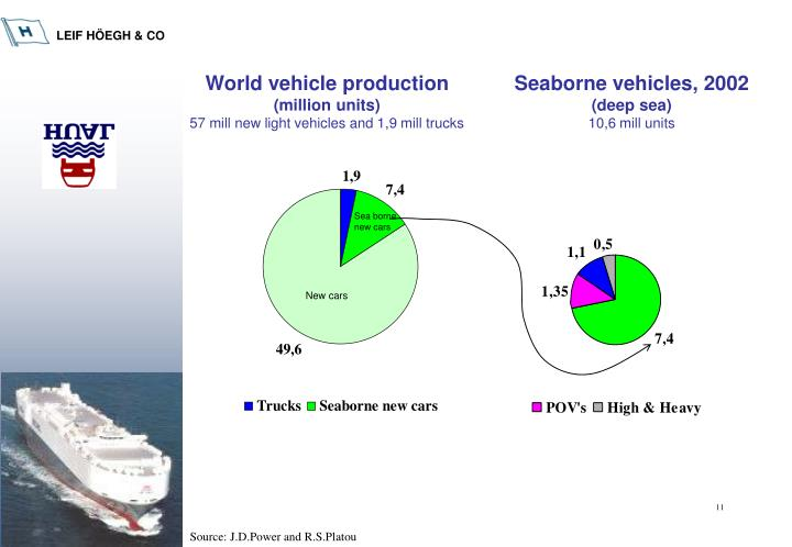 World vehicle production
