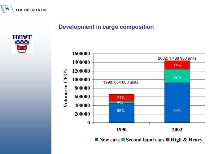 Development in cargo composition