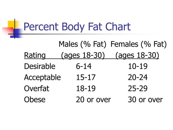 Percent Body Fat Chart