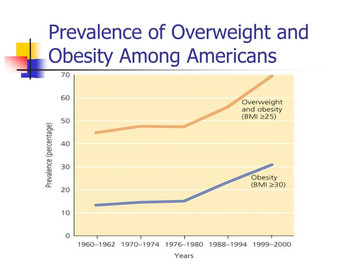 Prevalence of Overweight and Obesity Among Americans