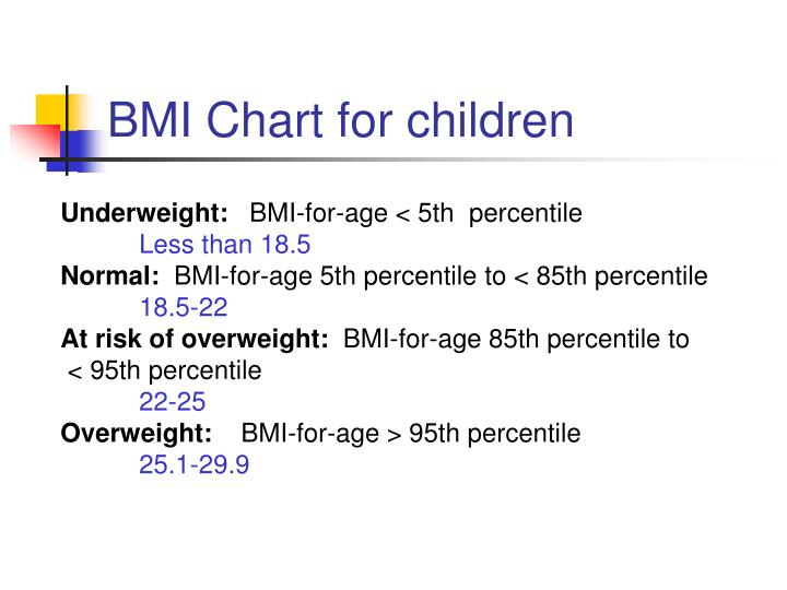 BMI Chart for children