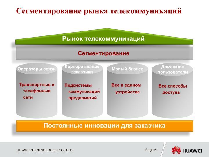 Сегментирование рынка телекоммуникаций