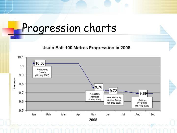 Progression charts