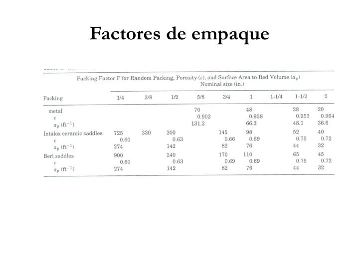 Factores de empaque