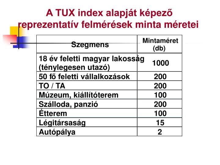 A TUX index alapját képező reprezentatív felmérések minta méretei