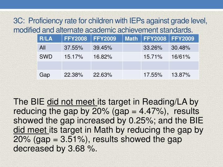 3C:  Proficiency rate for children with IEPs against grade level, modified and alternate academic achievement standards.