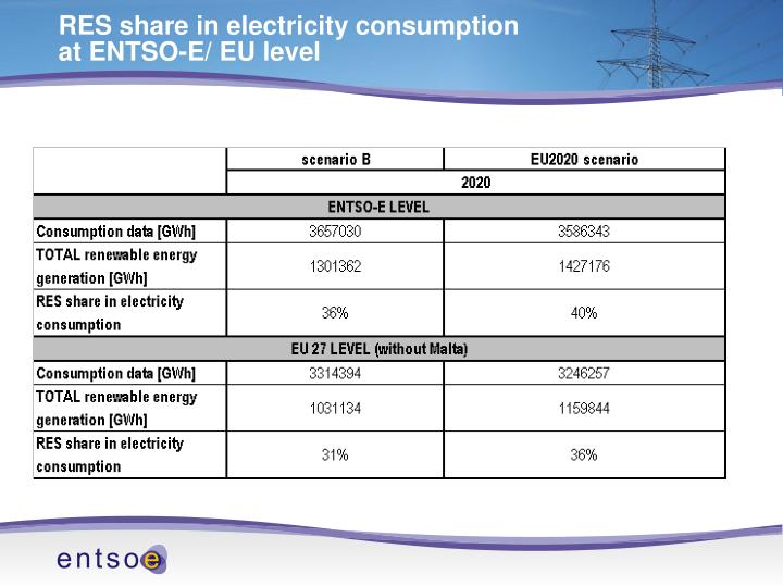 RES share in electricity consumption