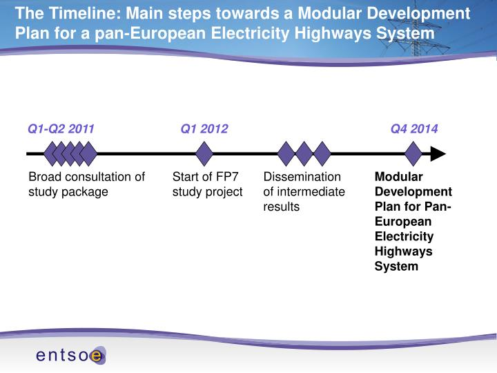 The Timeline: Main steps towards a Modular Development Plan for a pan-European Electricity Highways System