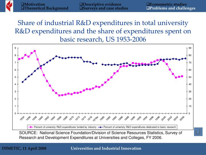 Share of industrial R&D expenditures in total university R&D expenditures and the share of expenditures spent on basic research, US 1953-2006