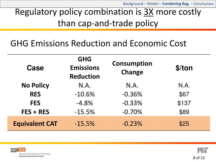 GHG Emissions Reduction and Economic Cost