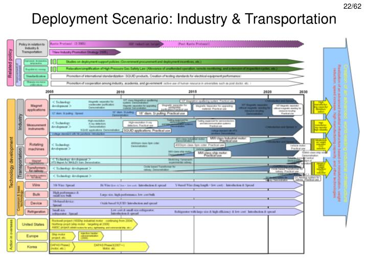Deployment Scenario: Industry & Transportation
