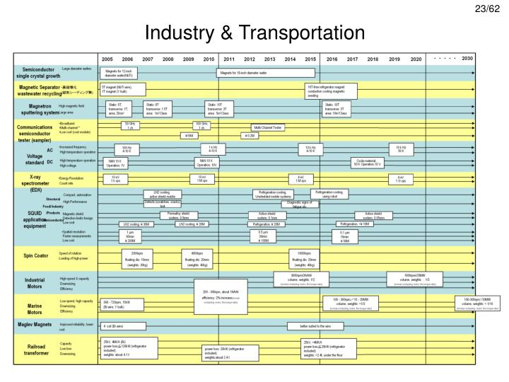Industry & Transportation