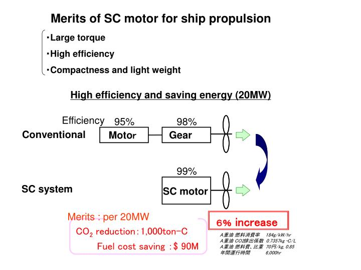 High efficiency and saving energy (20MW)