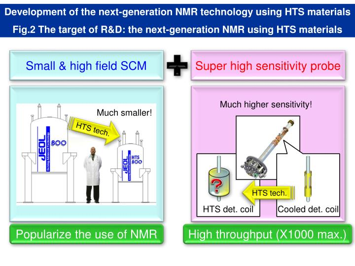 Development of the next-generation NMR technology using HTS materials