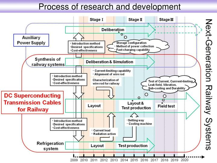 Process of research and development