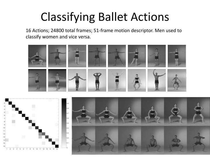 Classifying Ballet Actions