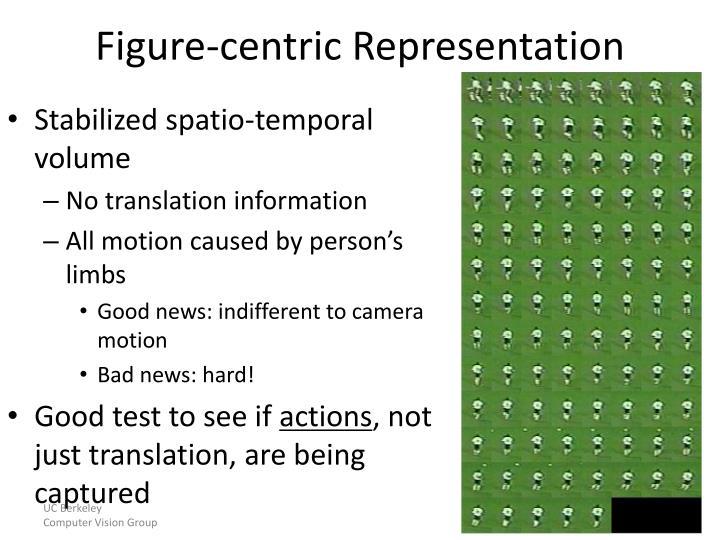 Figure-centric Representation
