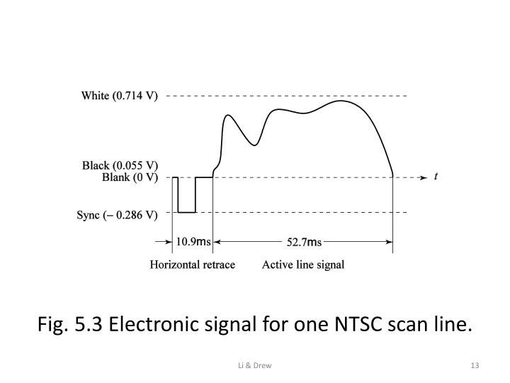 Fig. 5.3 Electronic signal for one NTSC scan line.