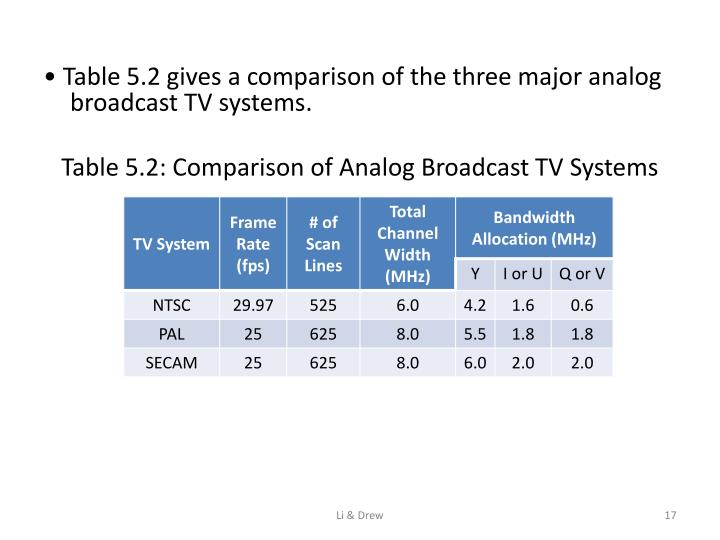 • Table 5.2 gives a comparison of the three major analog