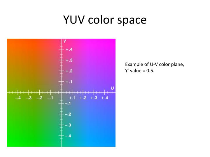YUV color space