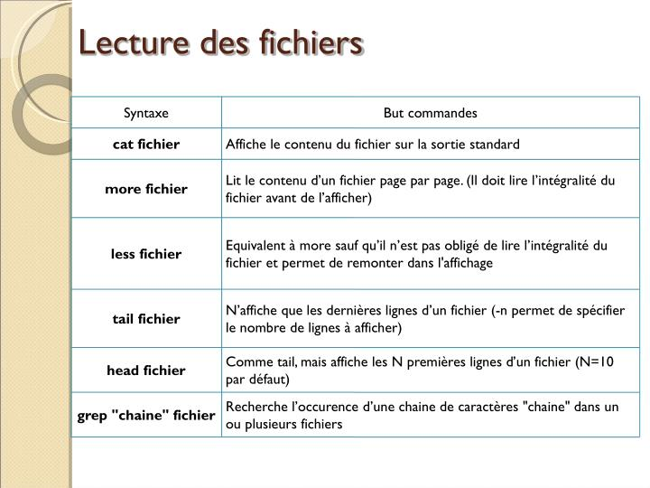 Lecture des fichiers
