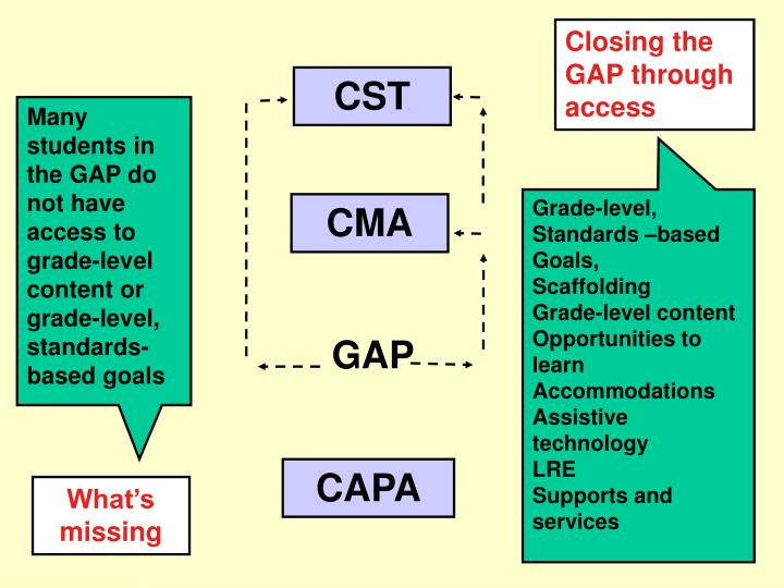 Closing the GAP through access