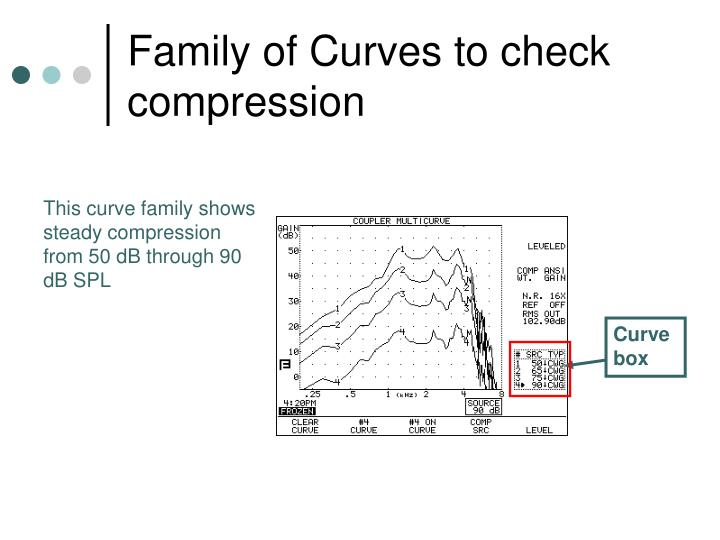Family of Curves to check compression