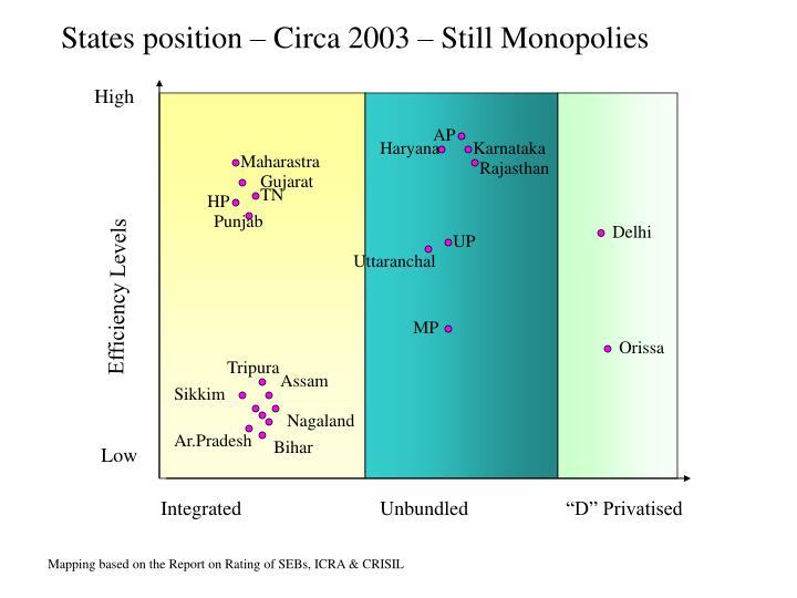 States position – Circa 2003 – Still Monopolies